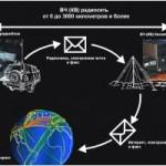 «Радиосети» — системы безопасности